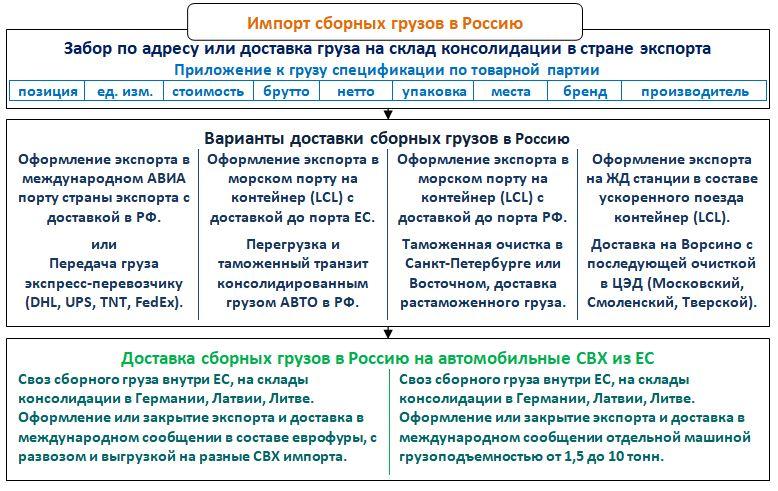 Dlya-sbornykh-gruzov