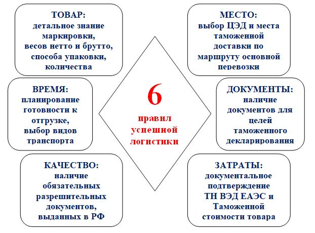 Tamozhennaya-logistika