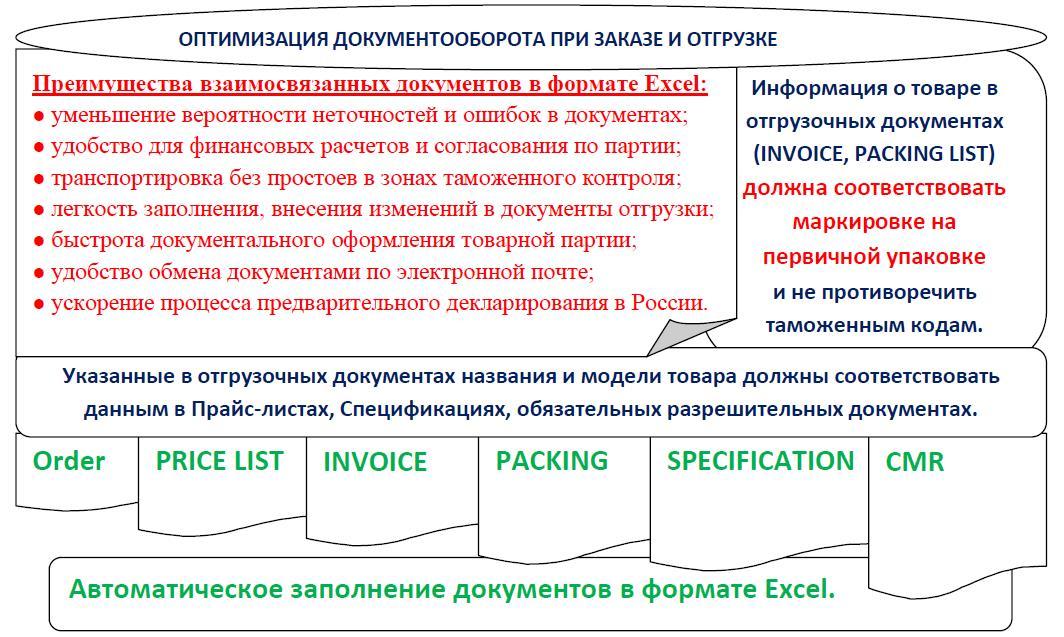 Dokumenty-VYED